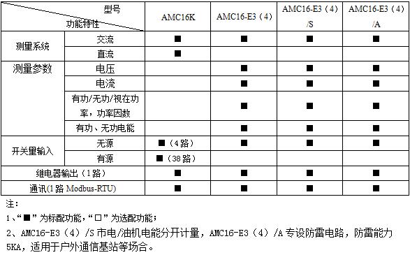 安科瑞,AMC系列,多回路監控裝置示例圖6