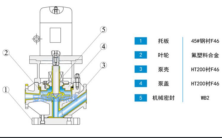 氟塑料管道泵GDF型 防腐蝕耐酸堿立式化工泵 襯四氟離心工業增壓泵示例圖17
