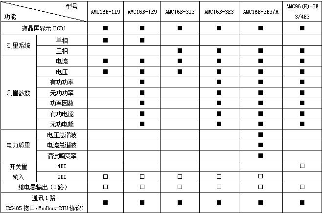 安科瑞,AMC系列,多回路監控裝置示例圖4