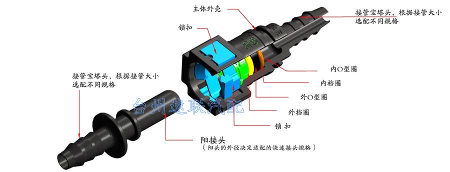 尿素管快插接头 SCR 催化还原排放控制系统管路快速接头示例图1