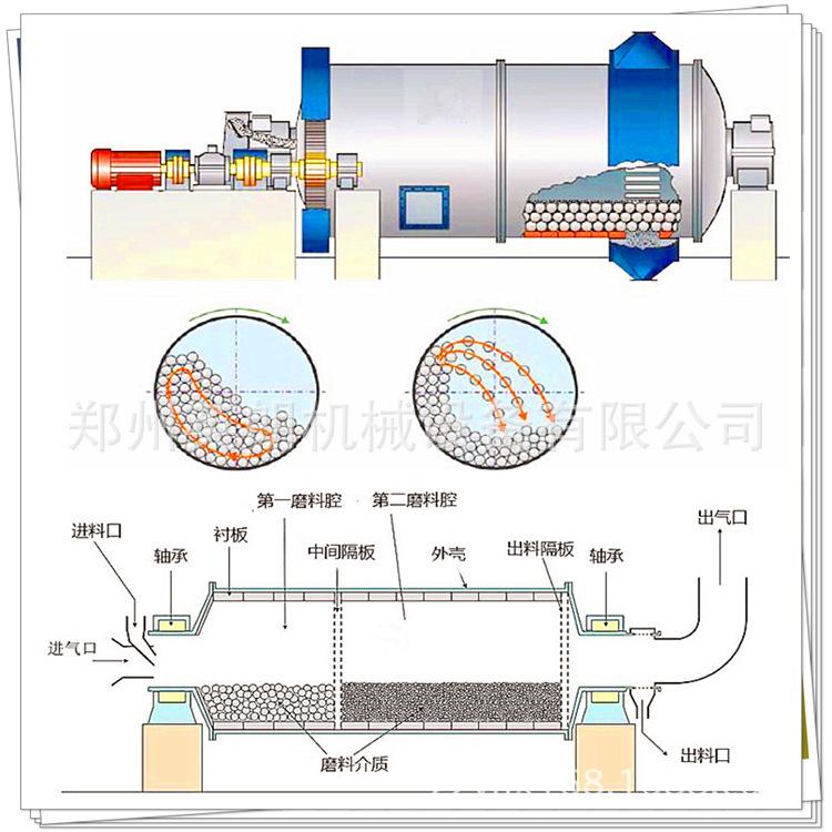 矿石粉碎球磨机 干湿选矿小型节能球磨机 1200×4500节能球磨机示例图10