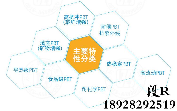 异强PBT分类X.png