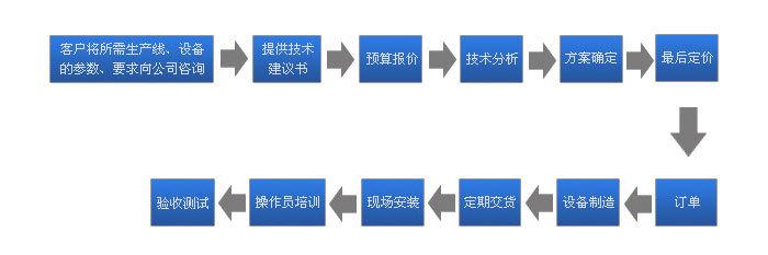 节能灯自动装盒机,自动装盒机示例图6