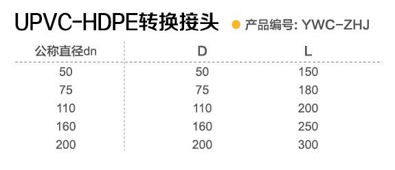 HDPE沟槽式超静音排水管,PVC转换接头,禹万川沟槽排水管示例图12