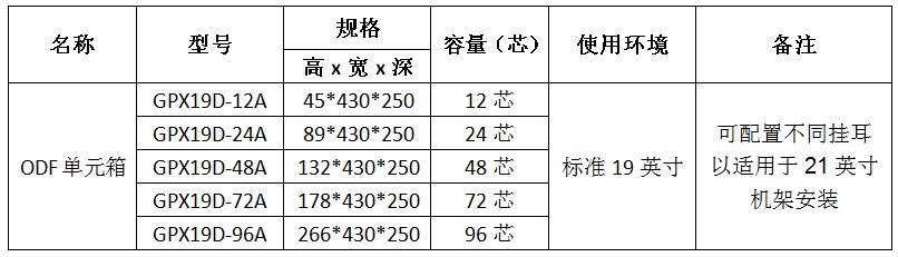 普天特发GPX19D型19英寸ODF单元箱示例图19