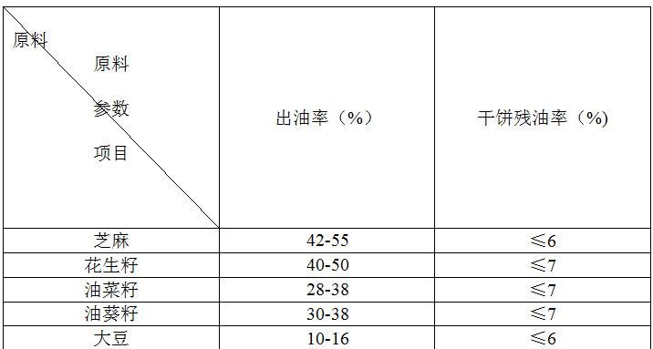 全自动榨油机商用多功能螺旋榨油机食用油专用榨油机出油率高示例图11