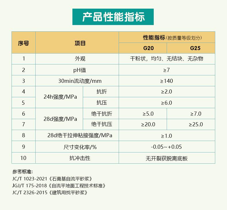 武汉石膏砂浆厂  地面找平石膏自流平砂浆 石膏自流平生产厂家示例图5