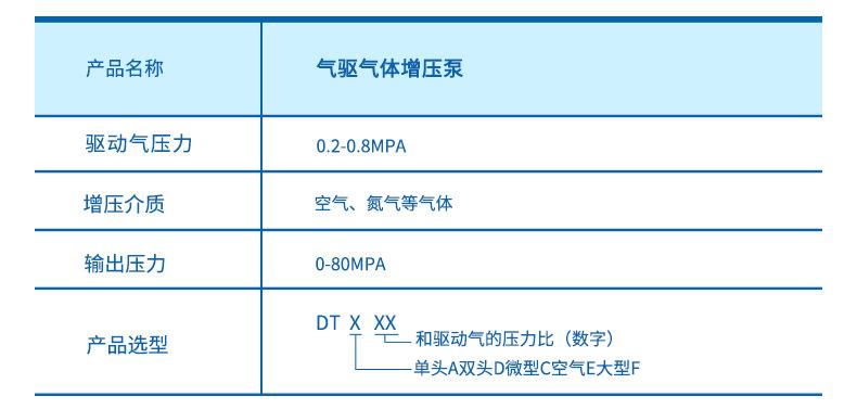 山东欣诺厂家销售工业气体增压泵 耐用保压好 小型气驱气体增压泵示例图5