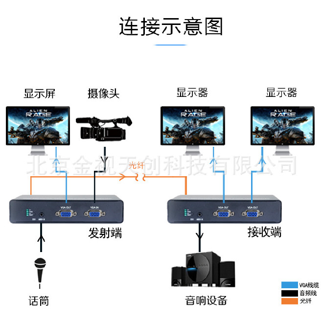 VGA光端机VGA高清光端机VGA无压缩光端机VGA视频光端机示例图3