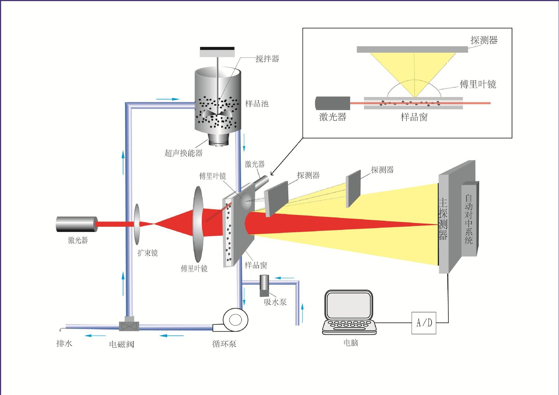 激光粒径仪_激光粒度分布仪_激光粒度测试仪_粒径分布测试仪_天津特鲁斯
