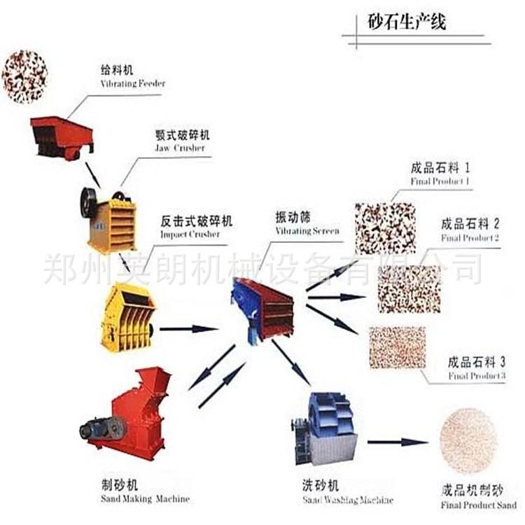 石料生产线全套设备配置 砂石石料生产线 大型石头破碎生产线示例图8