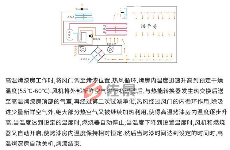 廠家銷售環保高溫烤漆房固化房 支持定制高溫烤漆房示例圖8