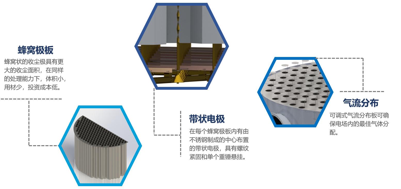 濕式除塵器 水淋工業粉塵除塵設備 熱鍛造濕式靜電除塵設備 高溫高濃度濕式靜電除塵器示例圖2