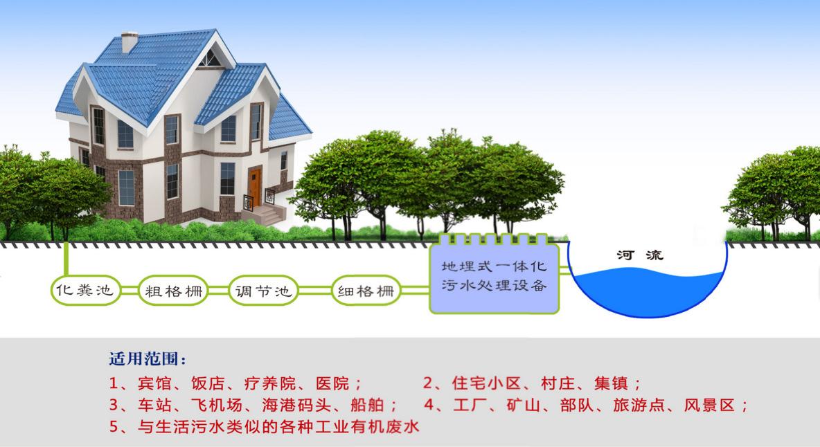 城鎮小型生活污水處理設備地埋式一體化生活污水處理成套設備示例圖6