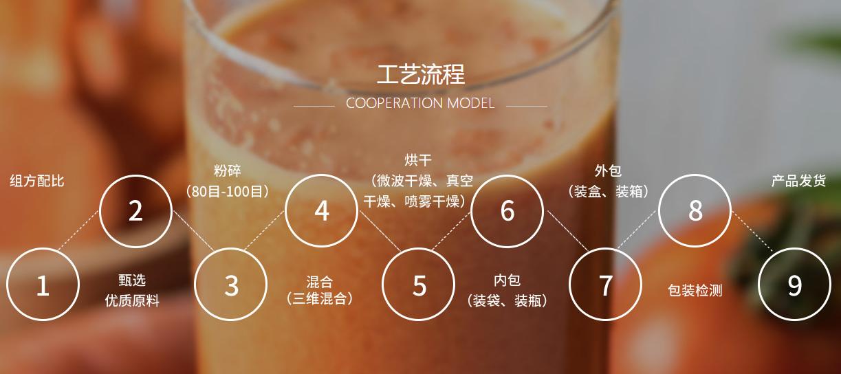 能量棒加工定制 固體飲料代加工 代餐粉OEM貼牌 奶昔ODM廠家示例圖14