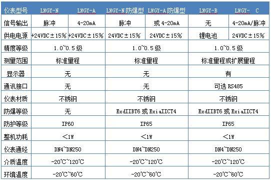 酒精流量表 dn25工業酒精計量表 計量啤酒流量計示例圖3