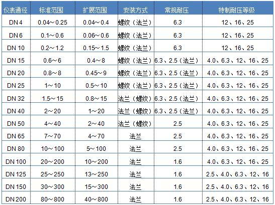 酒精流量表 dn25工業酒精計量表 計量啤酒流量計示例圖4
