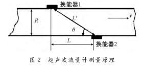大口径流量仪 原水管网流量仪 电磁式流量仪 超声波流量仪示例图7