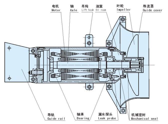 铸件式潜水搅拌机 不锈钢潜水搅拌机 潜水搅拌机型号示例图1