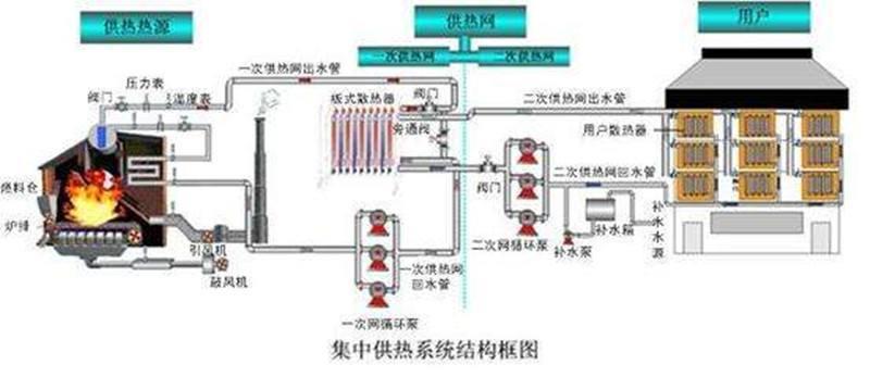 集中供熱流量計 熱力站流量監測 熱用戶分戶計量 熱源傳輸流量計示例圖4